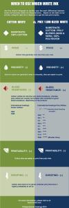Cotton vs Poly wht Infograph
